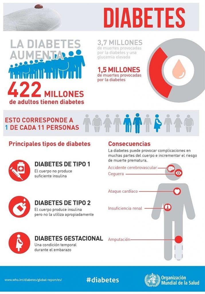infografia_oms_diabetes2016